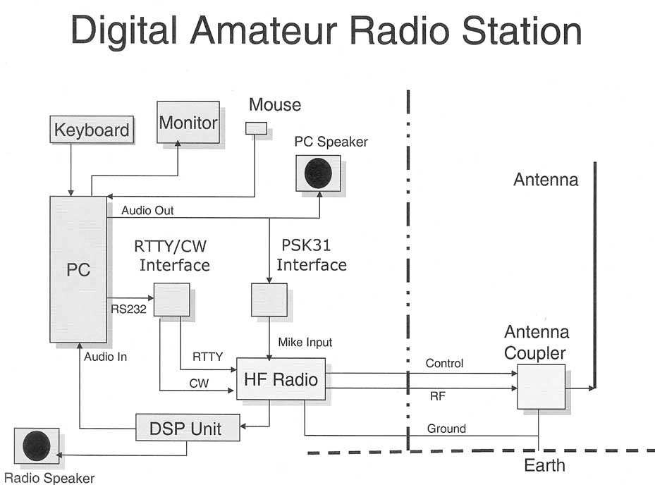 Adsb decoding with rtlsdr, adsbsharp, and virtual radar server at wiring diagram